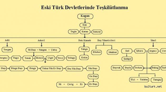 Eski Türklerde Siyasî ve Askerî Hayat