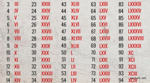 Roma Rakamları Nedir? Nasıl Kullanılır?