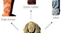 Prototürk dilinin yarandığı ilkin Atayurd
